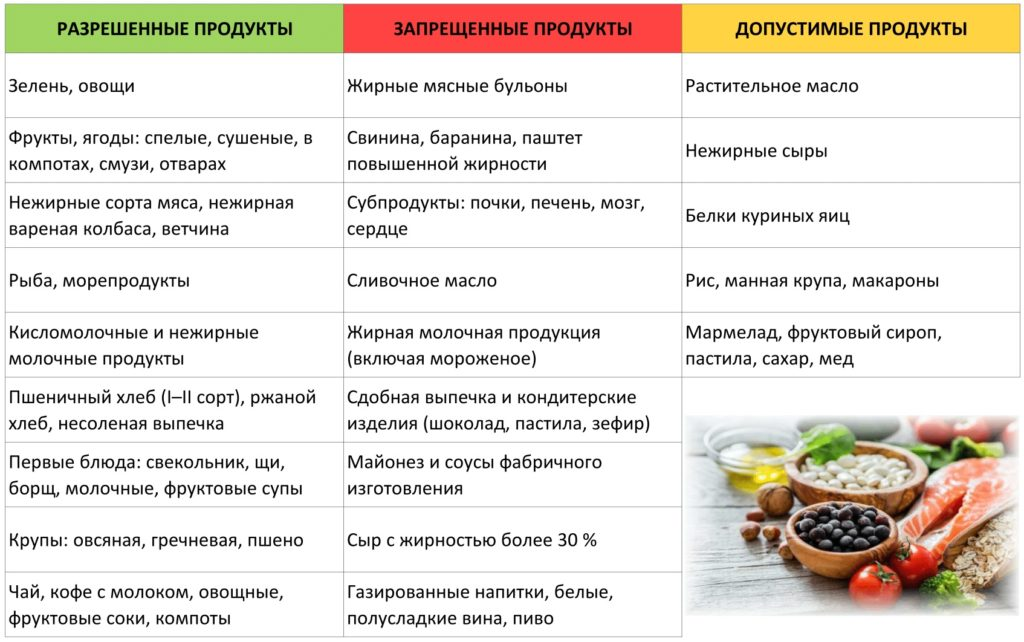 диета при склерозе сосудов