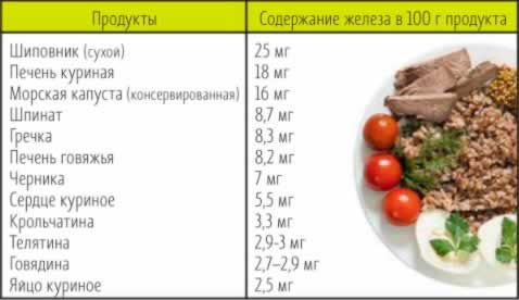 продукты при анемии